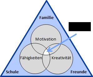 Drei Ringe Modell